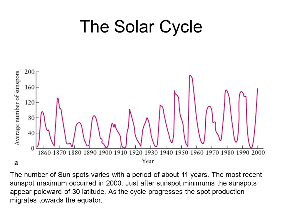 The Solar Cycle The number of Sun spots varies with a period of about 11 years.
