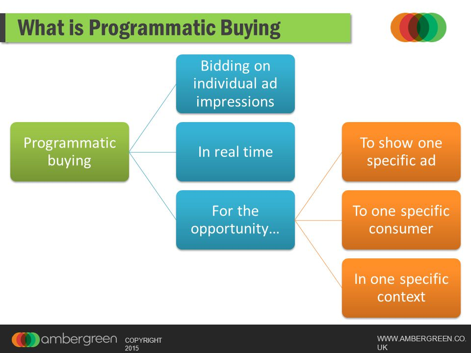 WWW.AMBERGREEN.CO.UK COPYRIGHT 2015 Why is Programmatic so effective.