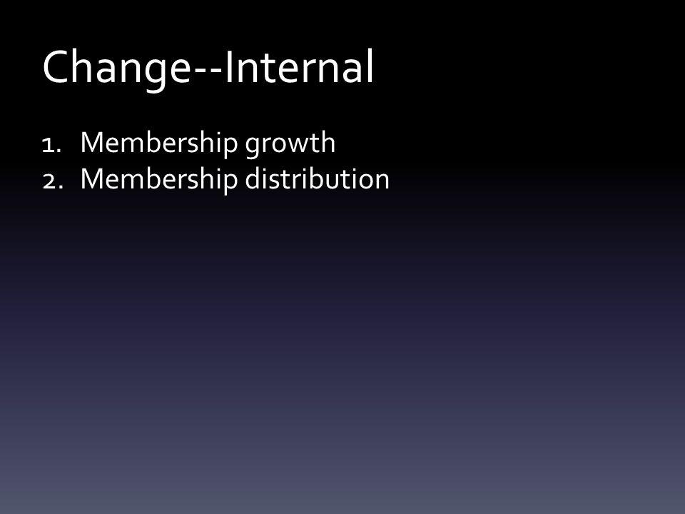 Change--Internal 1.Membership growth 2.Membership distribution