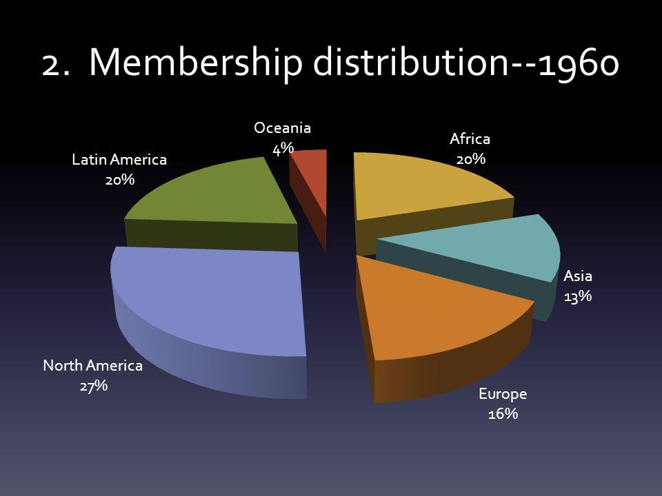 2. Membership distribution--1960