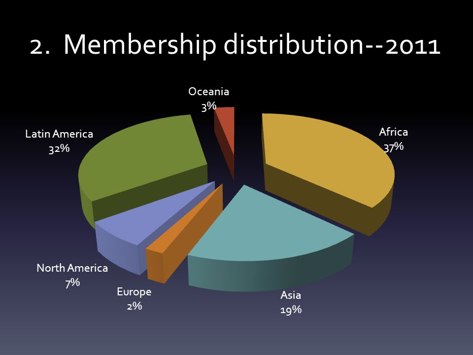 2. Membership distribution--2011