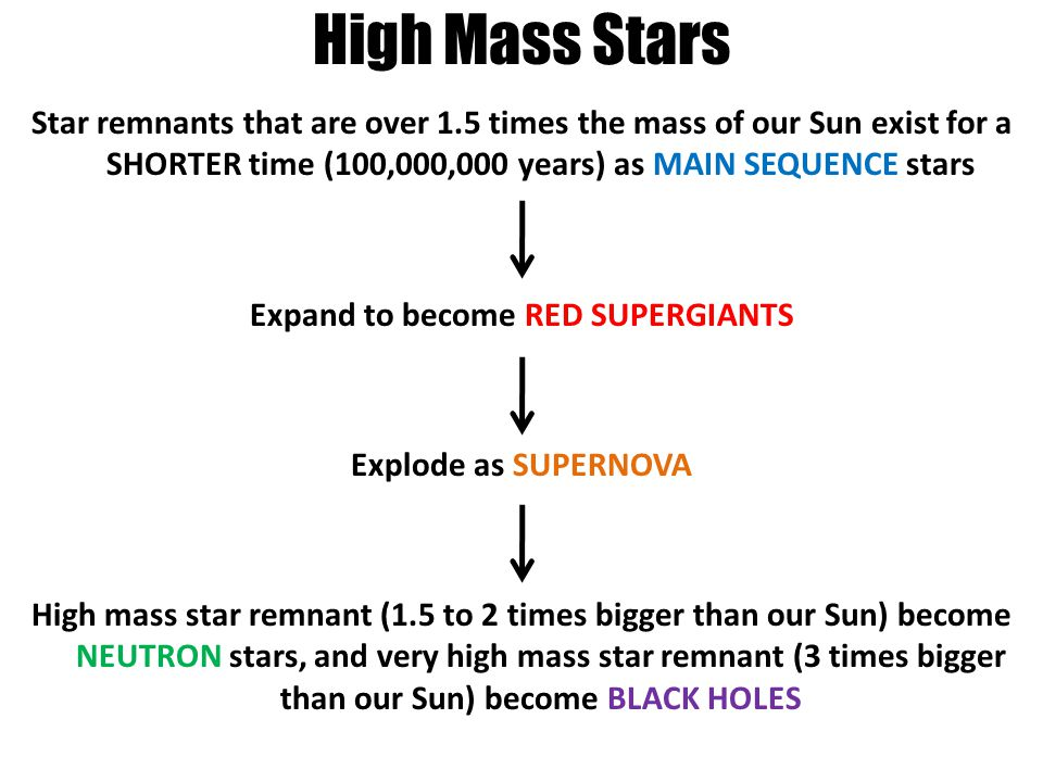 High Mass Stars Star remnants that are over 1.5 times the mass of our Sun exist for a SHORTER time (100,000,000 years) as MAIN SEQUENCE stars Expand to become RED SUPERGIANTS Explode as SUPERNOVA High mass star remnant (1.5 to 2 times bigger than our Sun) become NEUTRON stars, and very high mass star remnant (3 times bigger than our Sun) become BLACK HOLES