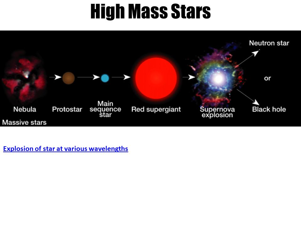 High Mass Stars Explosion of star at various wavelengths