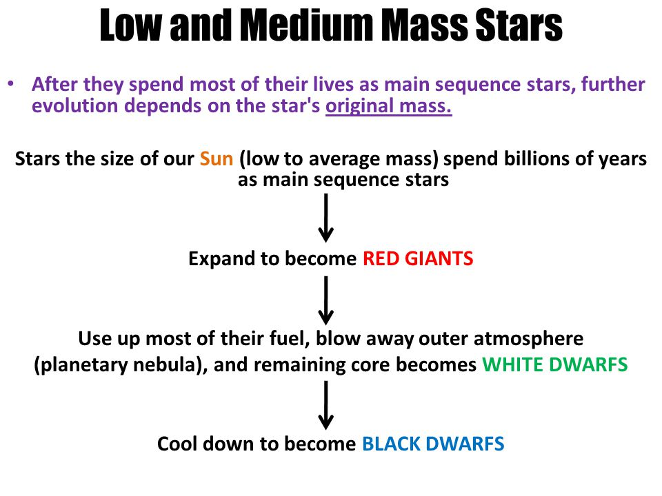Low and Medium Mass Stars After they spend most of their lives as main sequence stars, further evolution depends on the star s original mass.