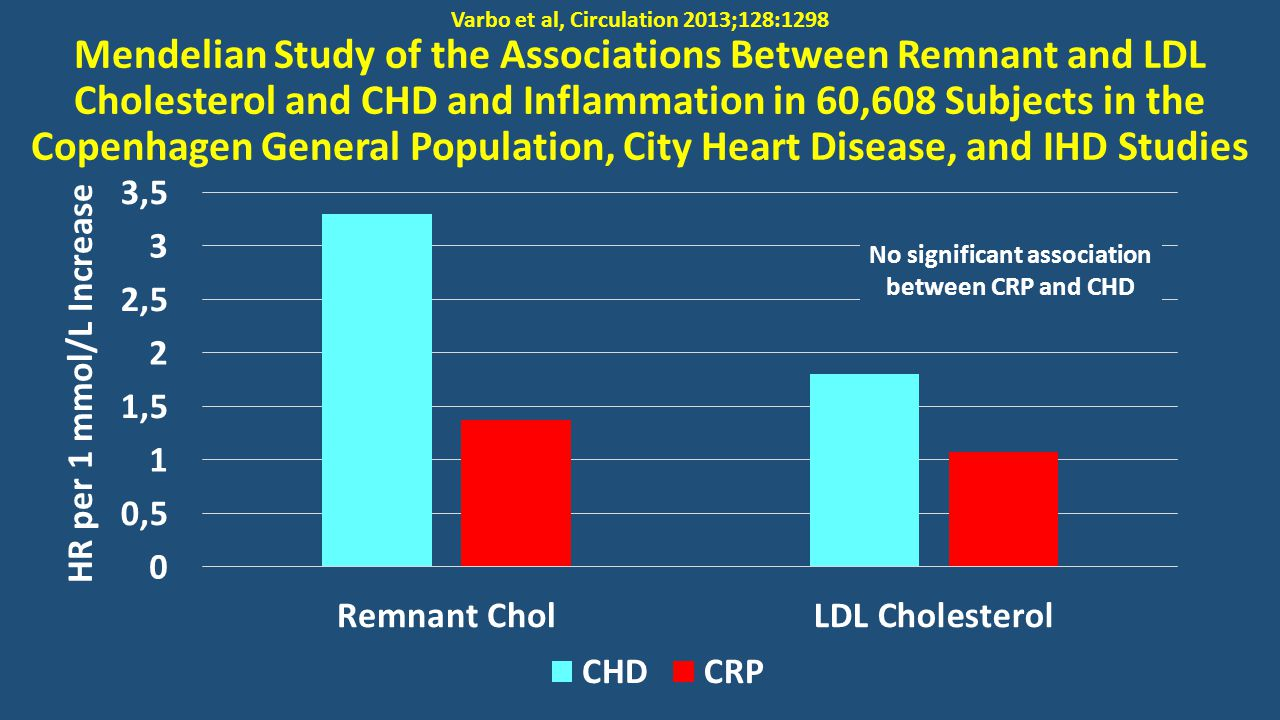 Varbo et al, Circulation 2013;128:1298 Mendelian Study of the Associations Between Remnant and LDL Cholesterol and CHD and Inflammation in 60,608 Subjects in the Copenhagen General Population, City Heart Disease, and IHD Studies HR per 1 mmol/L Increase No significant association between CRP and CHD