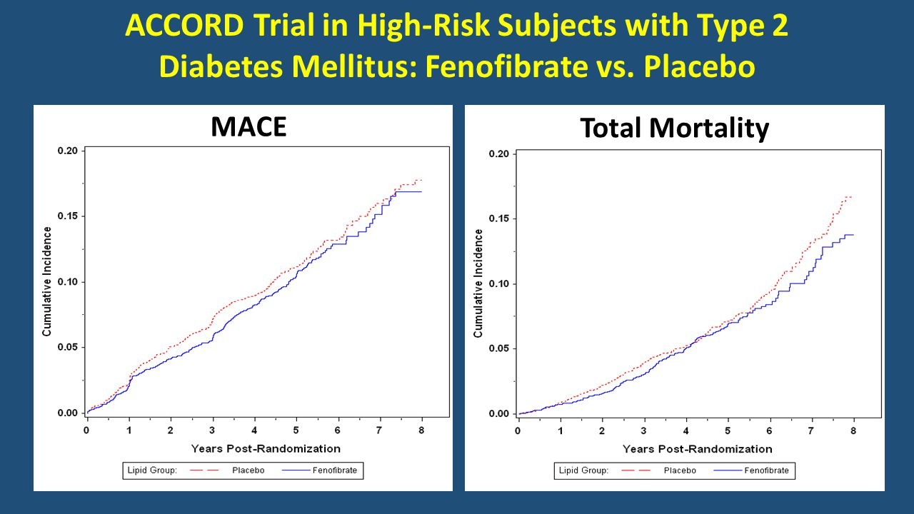 ACCORD Trial in High-Risk Subjects with Type 2 Diabetes Mellitus: Fenofibrate vs.