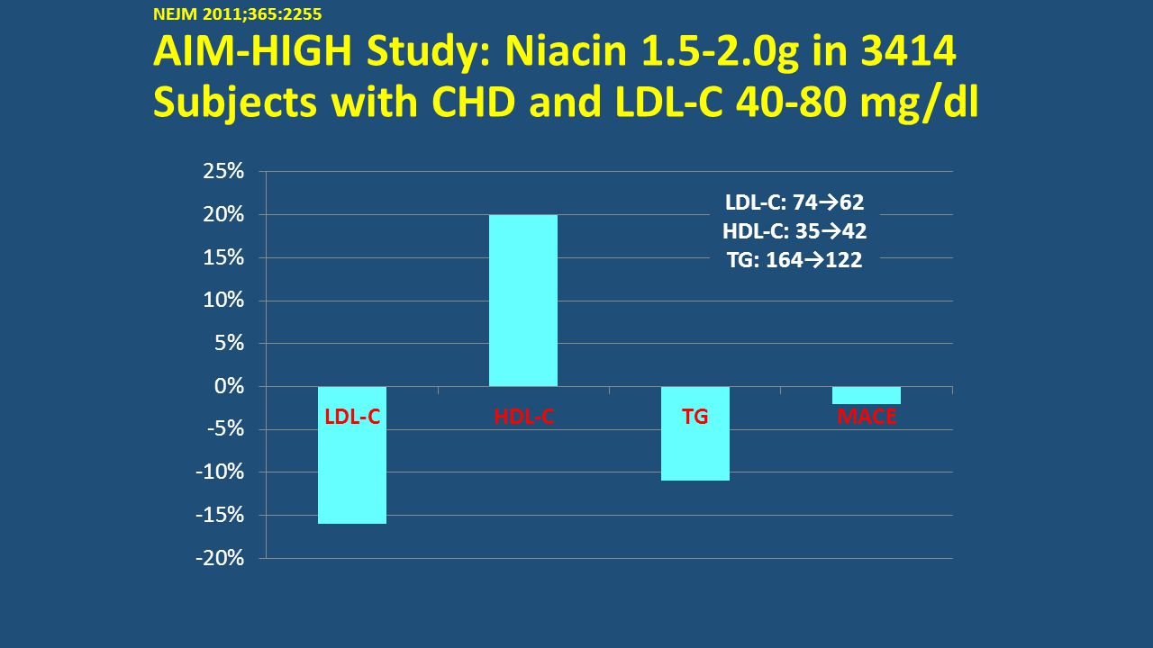 NEJM 2011;365:2255 AIM-HIGH Study: Niacin 1.5-2.0g in 3414 Subjects with CHD and LDL-C 40-80 mg/dl LDL-C: 74→62 HDL-C: 35→42 TG: 164→122