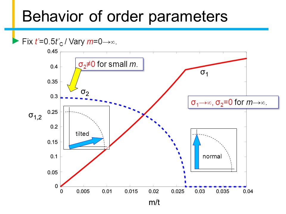 Behavior of order parameters Fix t'=0.5t' C / Vary m=0→∞.
