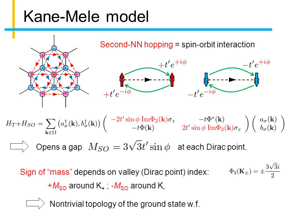 Kane-Mele model Second-NN hopping = spin-orbit interaction Opens a gapat each Dirac point.