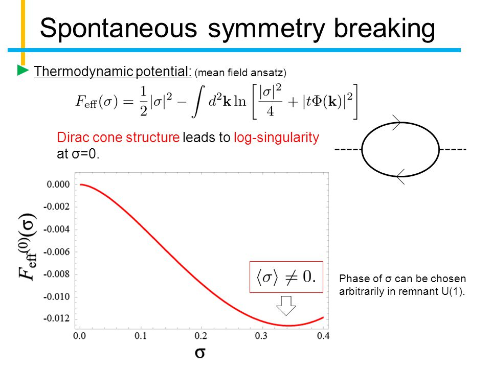 Spontaneous symmetry breaking Thermodynamic potential: (mean field ansatz) Dirac cone structure leads to log-singularity at σ=0.