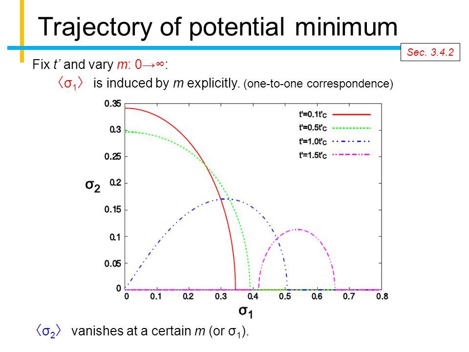 Trajectory of potential minimum Fix t' and vary m: 0→∞: 〈 σ 2 〉 vanishes at a certain m (or σ 1 ).
