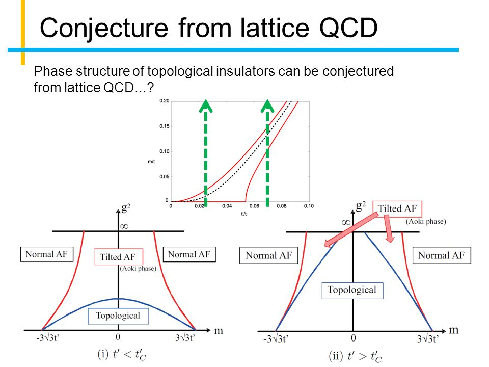 Conjecture from lattice QCD Phase structure of topological insulators can be conjectured from lattice QCD...?