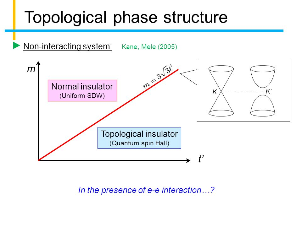 Topological phase structure Non-interacting system: m t' Normal insulator (Uniform SDW) Topological insulator (Quantum spin Hall) Kane, Mele (2005) In the presence of e-e interaction….