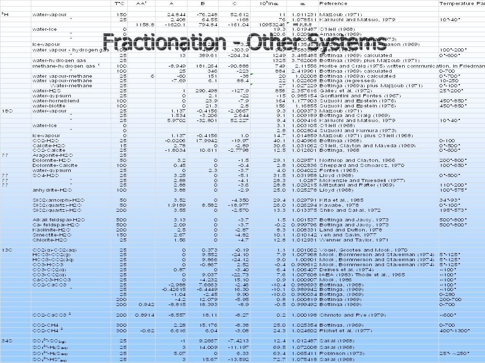 Fractionation - Other Systems