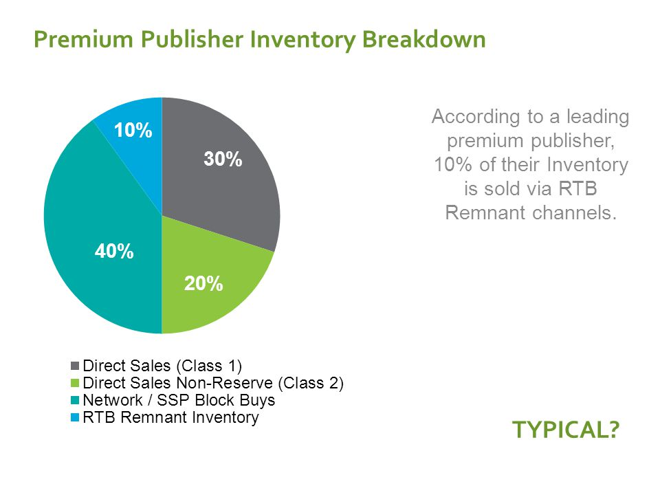 Premium Publisher Inventory Breakdown According to a leading premium publisher, 10% of their Inventory is sold via RTB Remnant channels.