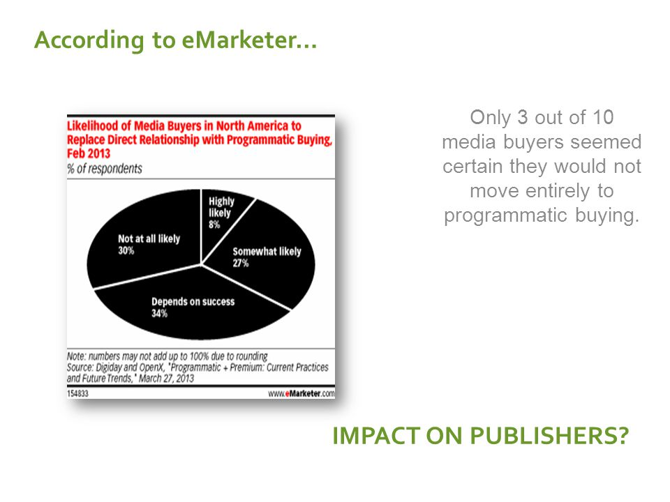 Only 3 out of 10 media buyers seemed certain they would not move entirely to programmatic buying. According to eMarketer… IMPACT ON PUBLISHERS?