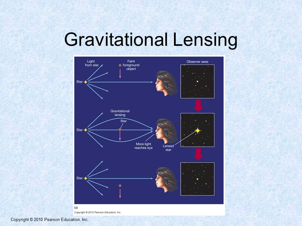 Copyright © 2010 Pearson Education, Inc. Gravitational Lensing