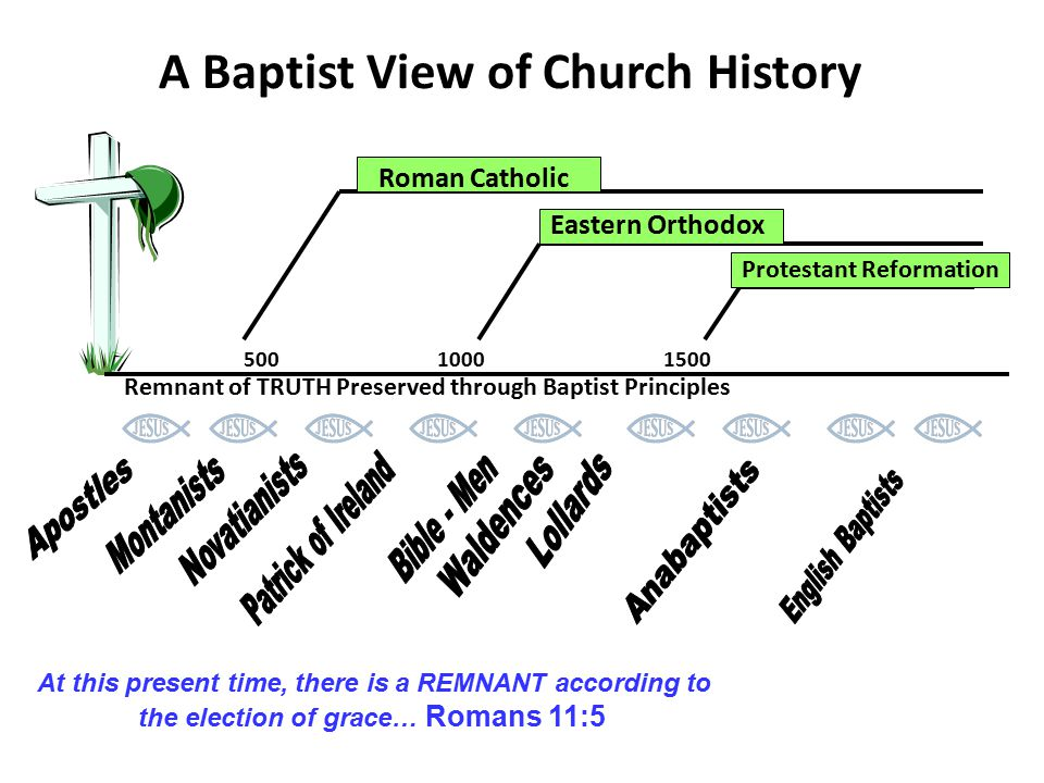 A Baptist View of Church History 50010001500 Protestant Reformation Eastern Orthodox Roman Catholic Remnant of TRUTH Preserved through Baptist Principles At this present time, there is a REMNANT according to the election of grace… Romans 11:5