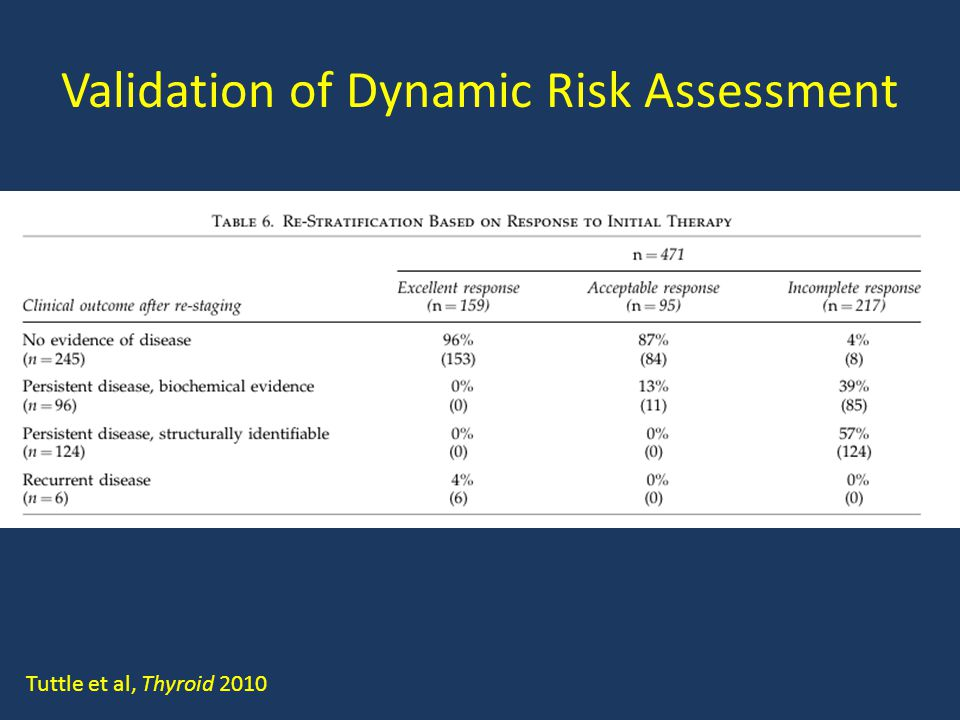 Validation of Dynamic Risk Assessment Tuttle et al, Thyroid 2010