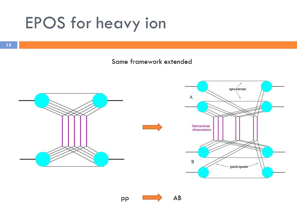 15 EPOS for heavy ion Same framework extended ppAB