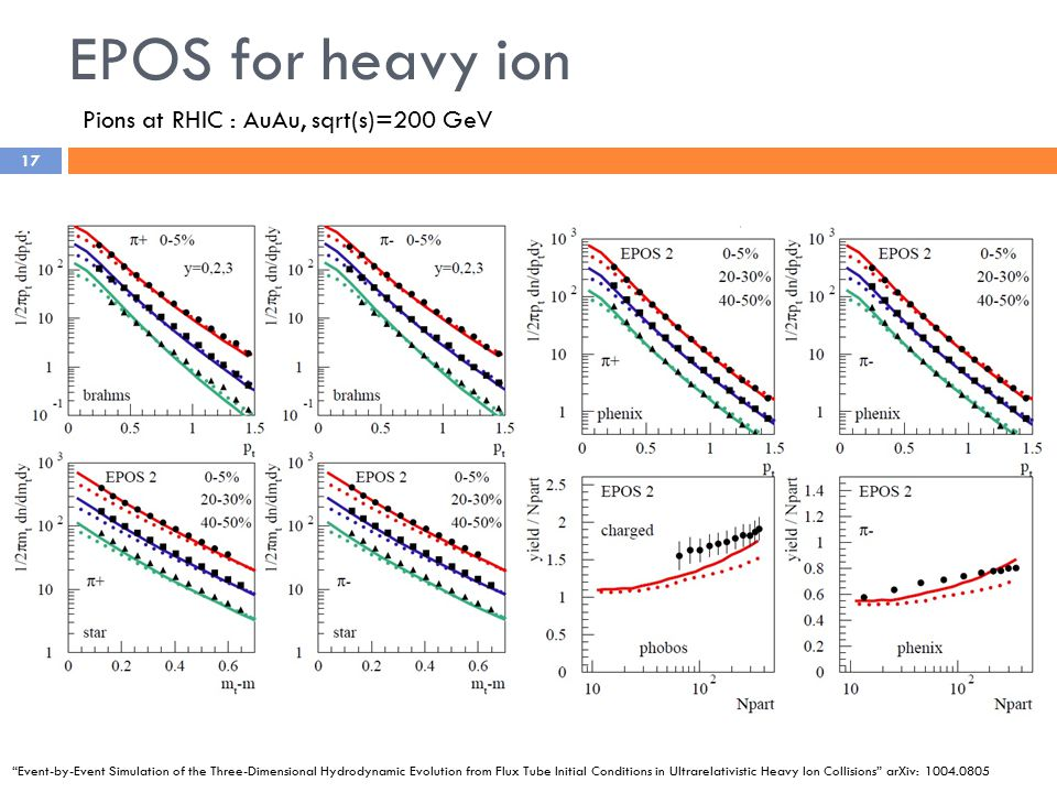EPOS for heavy ion 17 Event-by-Event Simulation of the Three-Dimensional Hydrodynamic Evolution from Flux Tube Initial Conditions in Ultrarelativistic Heavy Ion Collisions arXiv: 1004.0805 Pions at RHIC : AuAu, sqrt(s)=200 GeV