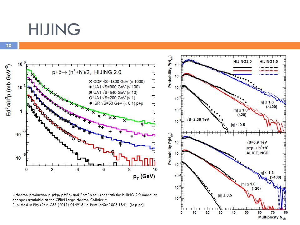 20 « Hadron production in p+p, p+Pb, and Pb+Pb collisions with the HIJING 2.0 model at energies available at the CERN Large Hadron Collider » Published in Phys.Rev.