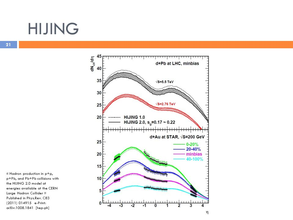 21 « Hadron production in p+p, p+Pb, and Pb+Pb collisions with the HIJING 2.0 model at energies available at the CERN Large Hadron Collider » Published in Phys.Rev.