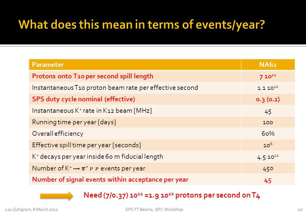 Lau Gatignon, 8 March 2012SPS FT Beams, IEFC Workshop20 ParameterNA62 Protons onto T10 per second spill length7 10 11 Instantaneous T10 proton beam ra