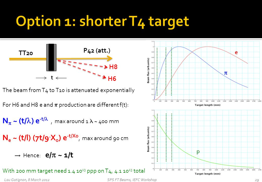 Lau Gatignon, 8 March 2012SPS FT Beams, IEFC Workshop29 TT20 P42 (att.) H8 H6 The beam from T4 to T10 is attenuated exponentially For H6 and H8 e and  production are different f(t): N  ~ (t/ ) e -t/ , max around 1 ~ 400 mm N e ~ (t/l) (7t/9.