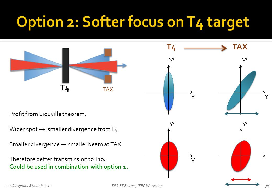 Lau Gatignon, 8 March 2012SPS FT Beams, IEFC Workshop30 T4 TAX Y Y Y' Y Profit from Liouville theorem: Wider spot → smaller divergence from T4 Smaller divergence → smaller beam at TAX Therefore better transmission to T10.