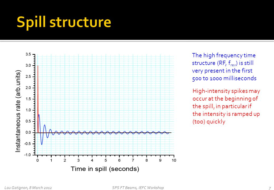 Lau Gatignon, 8 March 2012SPS FT Beams, IEFC Workshop7 The high frequency time structure (RF, f rev ) is still very present in the first 500 to 1000 m