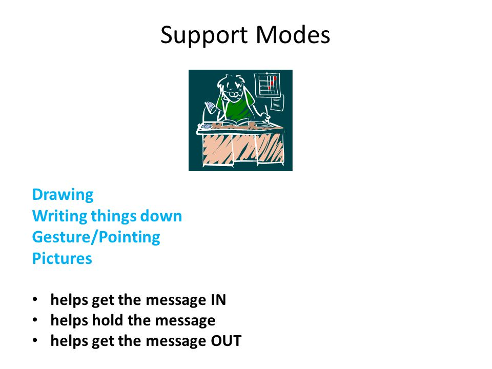 Support Modes Drawing Writing things down Gesture/Pointing Pictures helps get the message IN helps hold the message helps get the message OUT