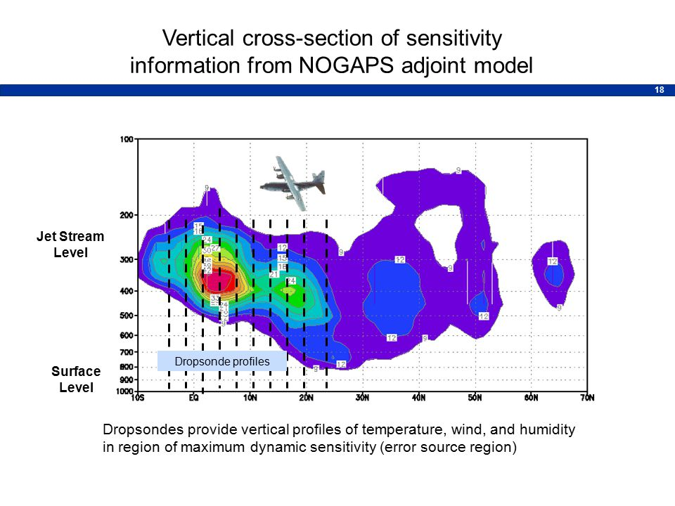 18 Vertical cross-section of sensitivity information from NOGAPS adjoint model Jet Stream Level Surface Level Dropsondes provide vertical profiles of temperature, wind, and humidity in region of maximum dynamic sensitivity (error source region) Dropsonde profiles