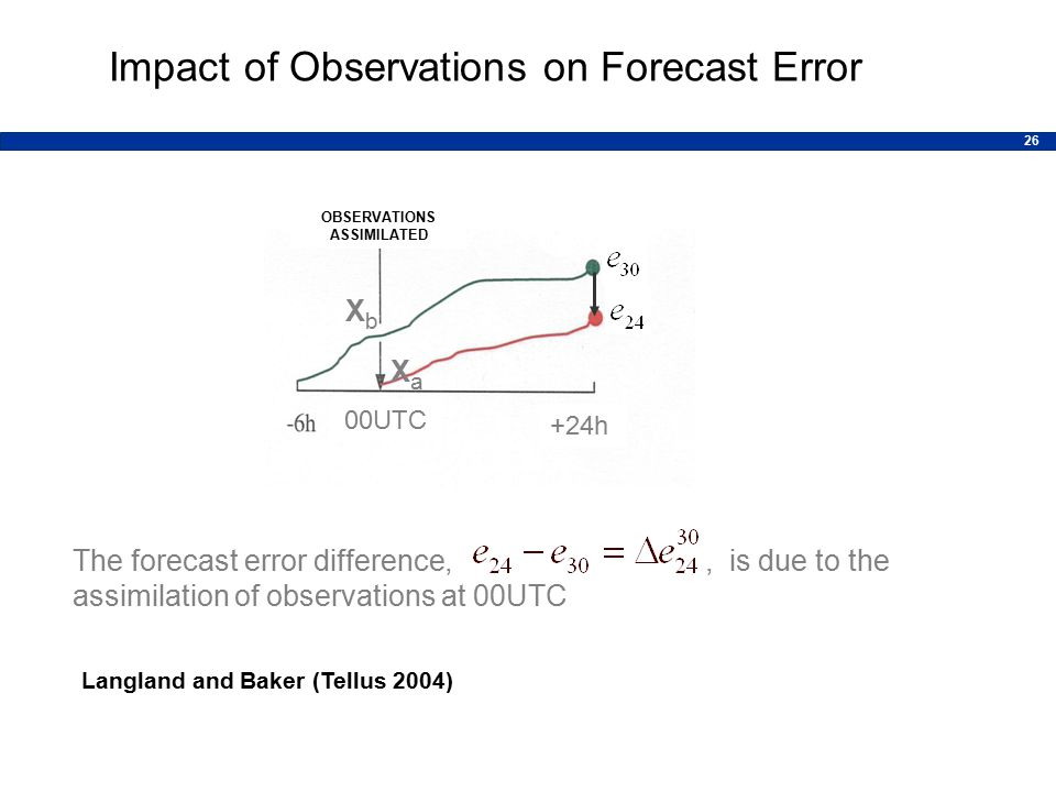 26 Impact of Observations on Forecast Error The forecast error difference,, is due to the assimilation of observations at 00UTC OBSERVATIONS ASSIMILATED +24h XbXb XaXa 00UTC Langland and Baker (Tellus 2004)