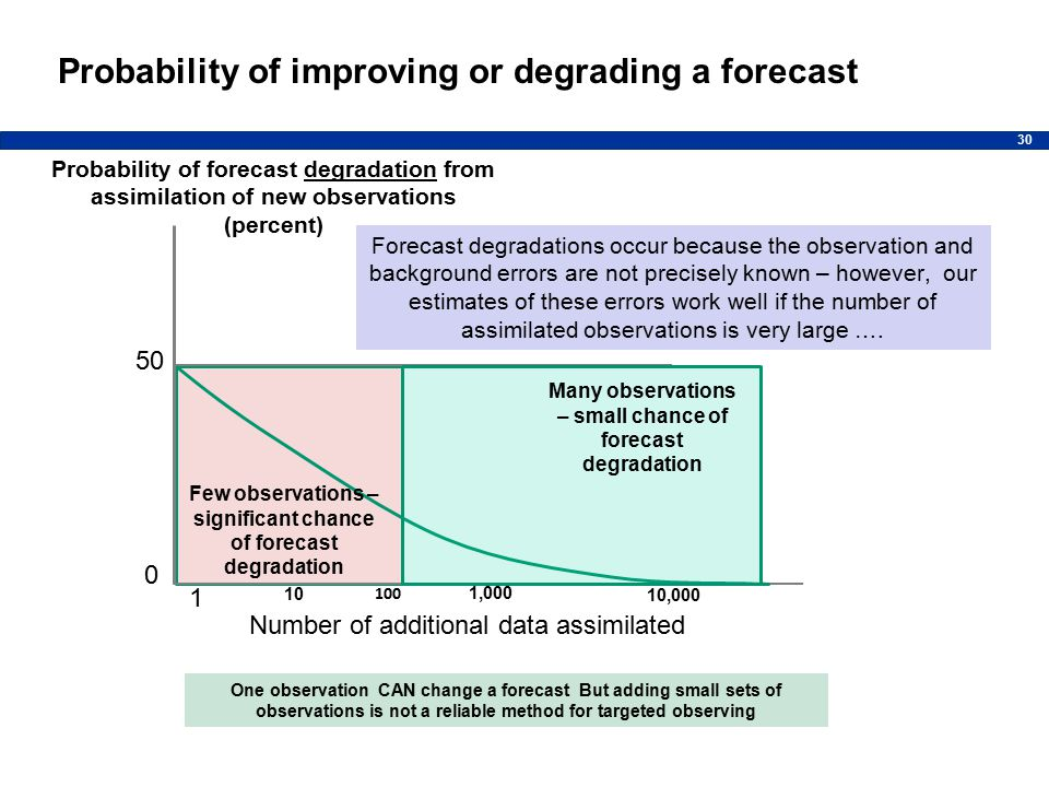 30 Probability of forecast degradation from assimilation of new observations (percent) Number of additional data assimilated 50 0 1 10,000 1,000 100 10 Forecast degradations occur because the observation and background errors are not precisely known – however, our estimates of these errors work well if the number of assimilated observations is very large ….