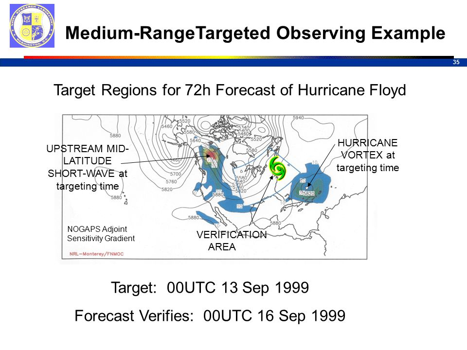 35 Medium-RangeTargeted Observing Example Target Regions for 72h Forecast of Hurricane Floyd Target: 00UTC 13 Sep 1999 Forecast Verifies: 00UTC 16 Sep 1999 NOGAPS Adjoint Sensitivity Gradient HURRICANE VORTEX at targeting time UPSTREAM MID- LATITUDE SHORT-WAVE at targeting time VERIFICATION AREA