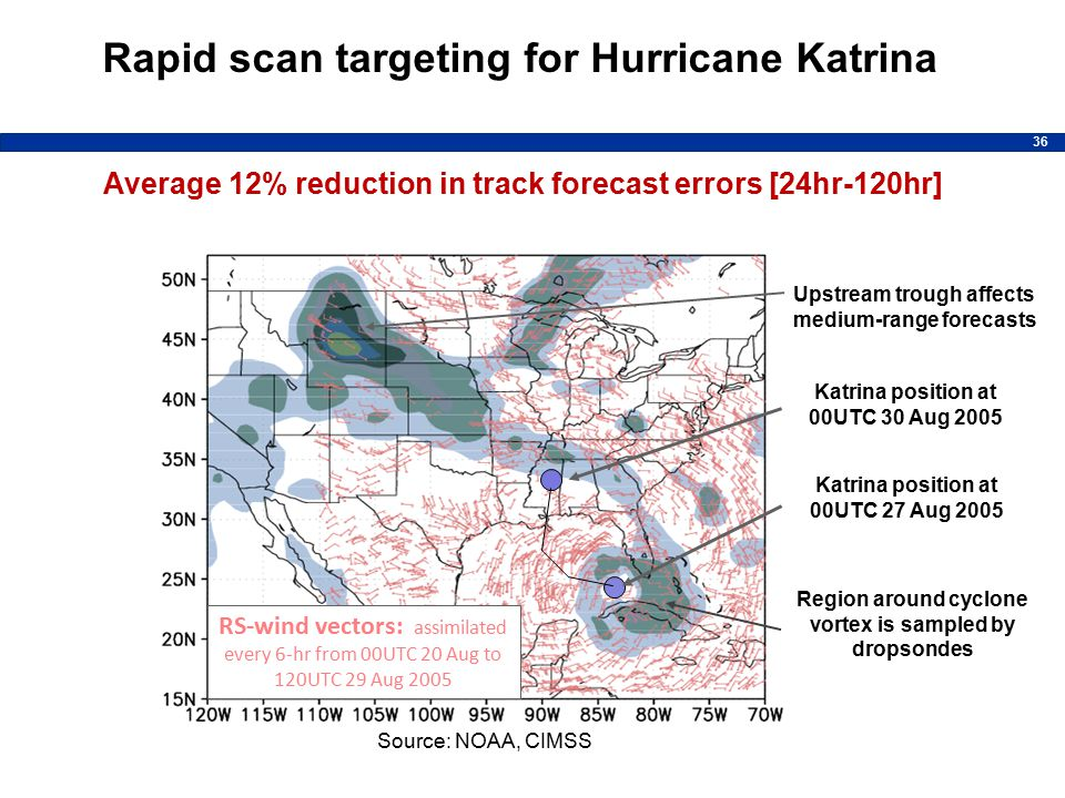 36 Katrina position at 00UTC 27 Aug 2005 RS-wind vectors: assimilated every 6-hr from 00UTC 20 Aug to 120UTC 29 Aug 2005 Katrina position at 00UTC 30 Aug 2005 Region around cyclone vortex is sampled by dropsondes Upstream trough affects medium-range forecasts Source: NOAA, CIMSS Rapid scan targeting for Hurricane Katrina Average 12% reduction in track forecast errors [24hr-120hr]