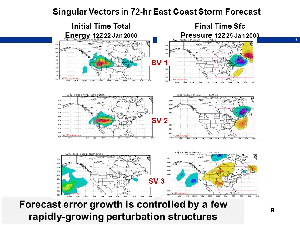 8 Forecast error growth is controlled by a few rapidly-growing perturbation structures 8 Singular Vectors in 72-hr East Coast Storm Forecast Initial Time Total Energy 12Z 22 Jan 2000 Final Time Sfc Pressure 12Z 25 Jan 2000 SV 1 SV 2 SV 3