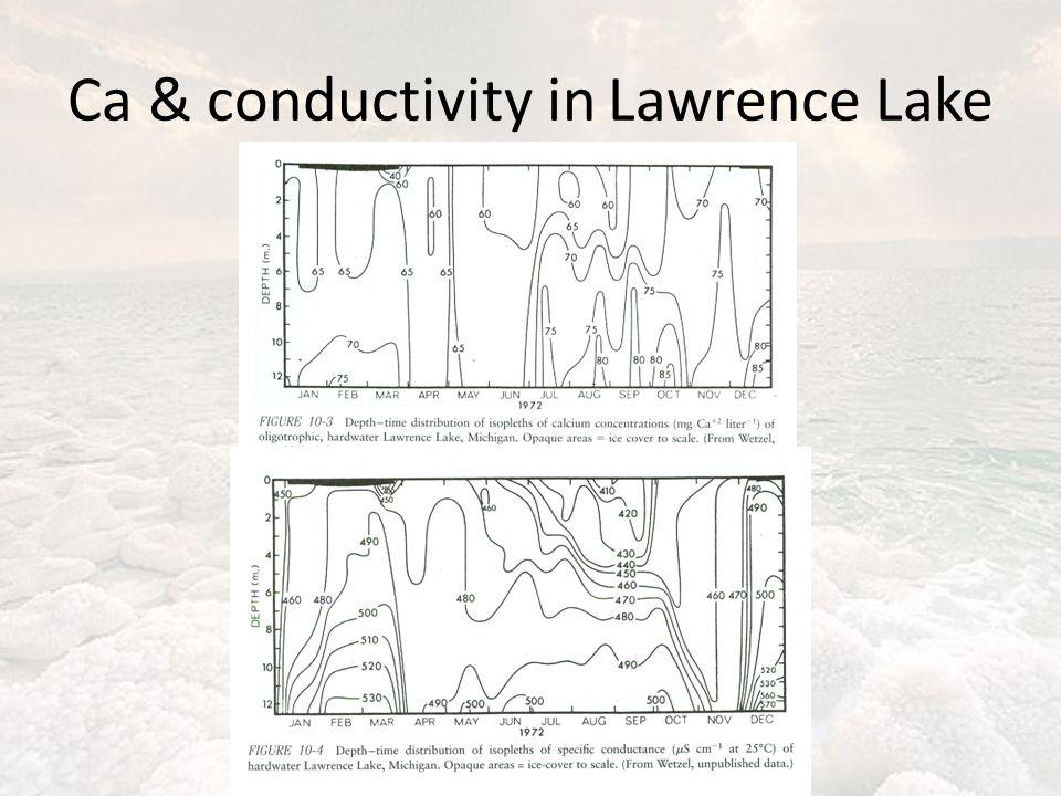 Ca & conductivity in Lawrence Lake