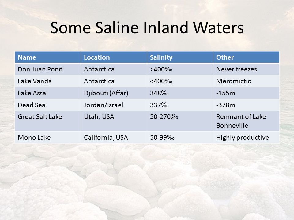 Some Saline Inland Waters NameLocationSalinityOther Don Juan PondAntarctica>400‰Never freezes Lake VandaAntarctica<400‰Meromictic Lake AssalDjibouti (