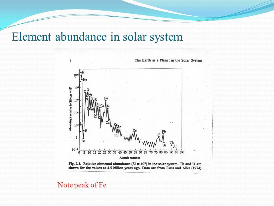 Element abundance in solar system Note peak of Fe