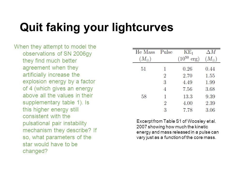 Quit faking your lightcurves When they attempt to model the observations of SN 2006gy they find much better agreement when they artificially increase the explosion energy by a factor of 4 (which gives an energy above all the values in their supplementary table 1).