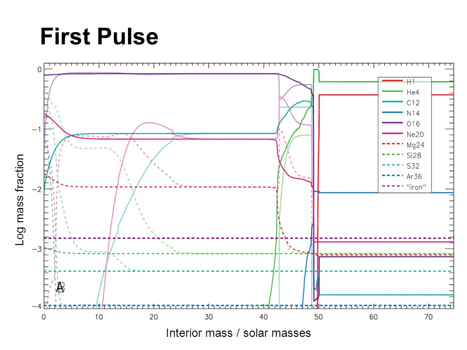 First Pulse Interior mass / solar masses Log mass fraction