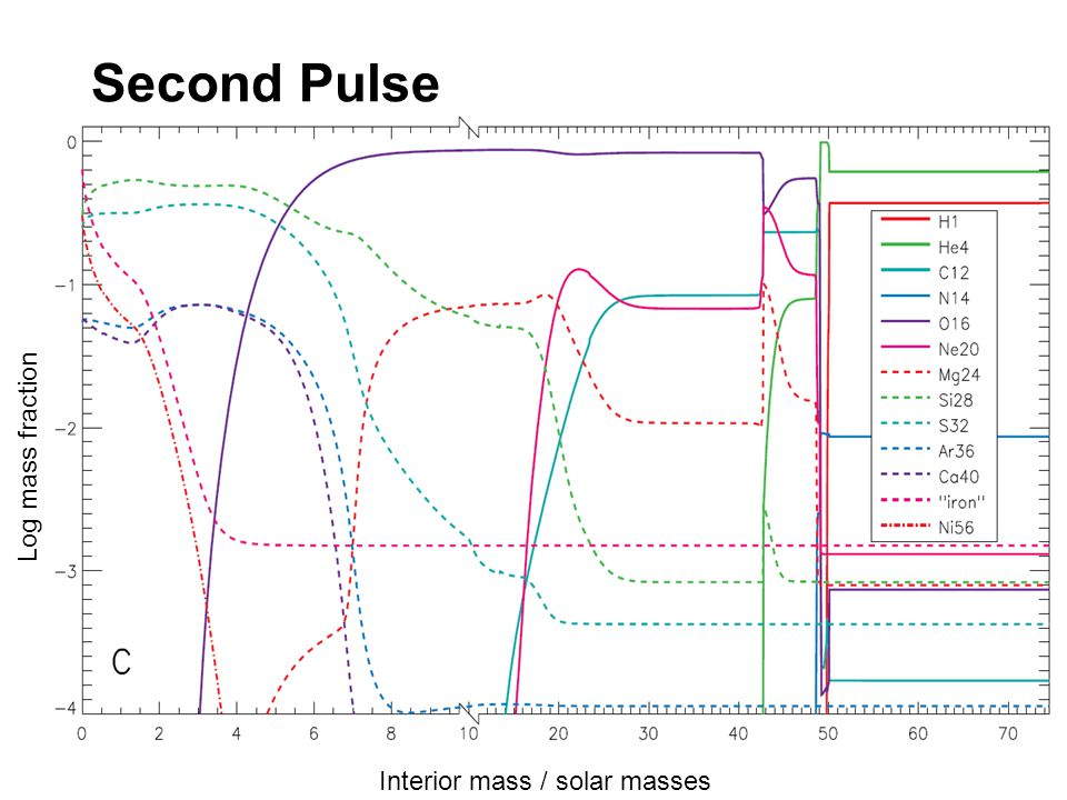 Second Pulse Interior mass / solar masses Log mass fraction