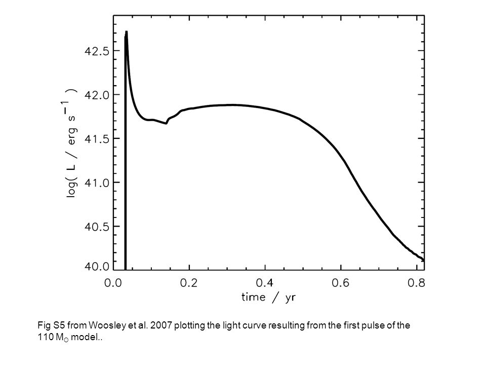 Fig 2 from Kasen & Woosley 2009 plotting bolometric light curves predicted by a SN model with varying amounts of ejected 56 Ni.