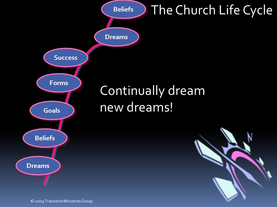 The Church Life Cycle Dreams Beliefs Goals Forms Success Dreams Beliefs Continually dream new dreams! © 2009 Transition Ministries Group