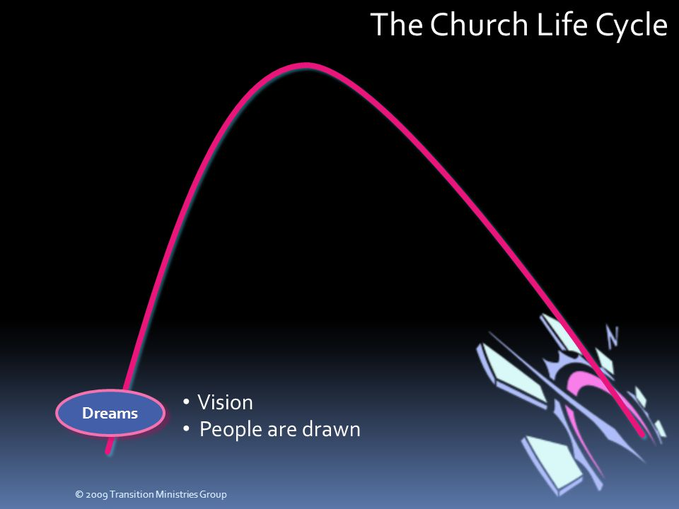 The Church Life Cycle Dreams Vision People are drawn © 2009 Transition Ministries Group