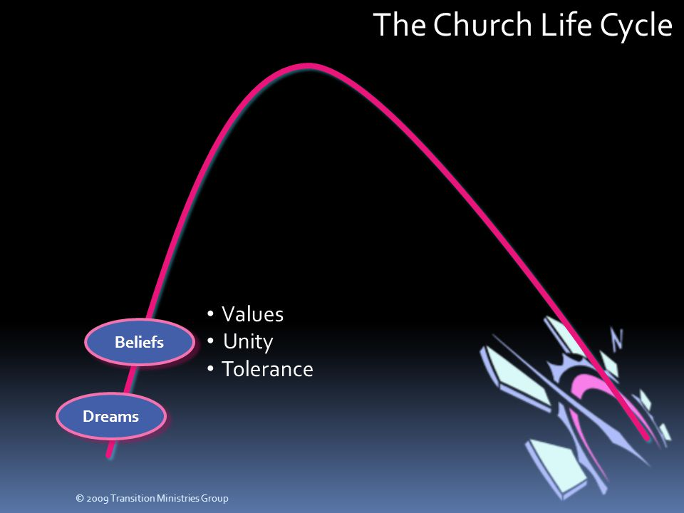 The Church Life Cycle Dreams Beliefs Values Unity Tolerance © 2009 Transition Ministries Group