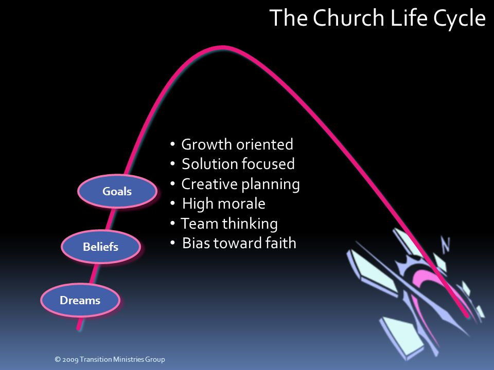 The Church Life Cycle Dreams Beliefs Goals Growth oriented Solution focused Creative planning High morale Team thinking Bias toward faith © 2009 Trans