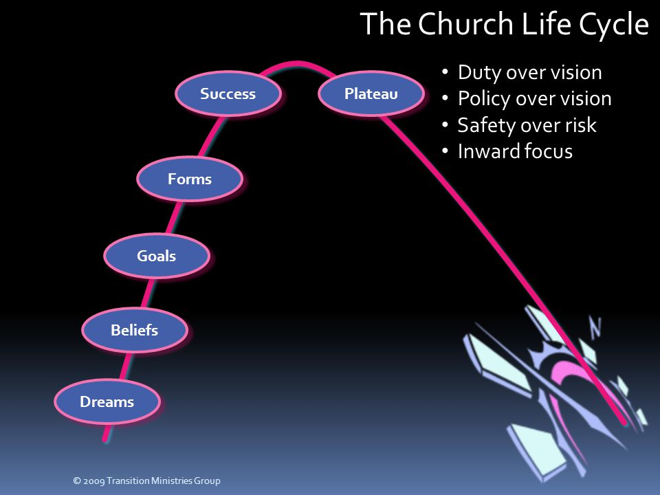 The Church Life Cycle Dreams Beliefs Goals Forms SuccessPlateau Duty over vision Policy over vision Safety over risk Inward focus © 2009 Transition Mi